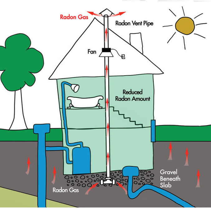Find A Trained Contractor With Experience In Radon Mitigation