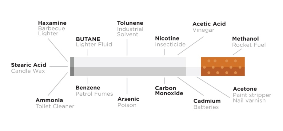 There are 4000 chemicals in every cigarette | the lung